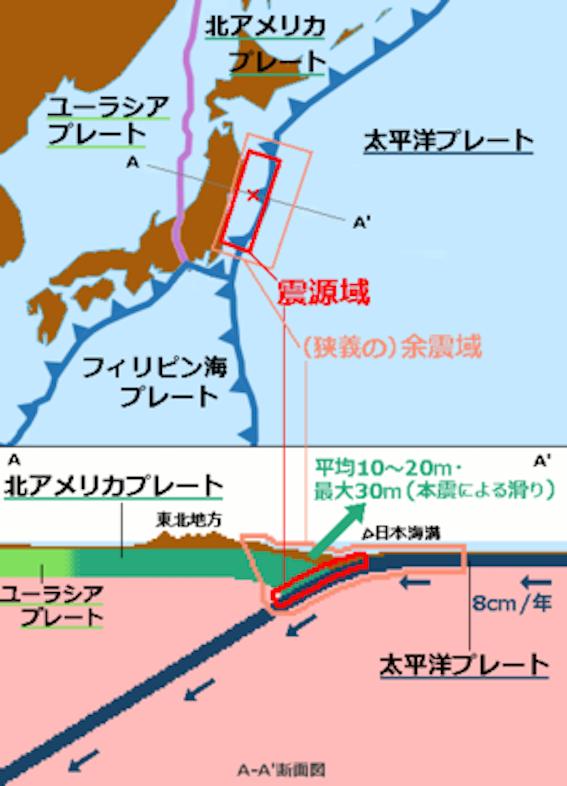 東日本大震災のメカニズム