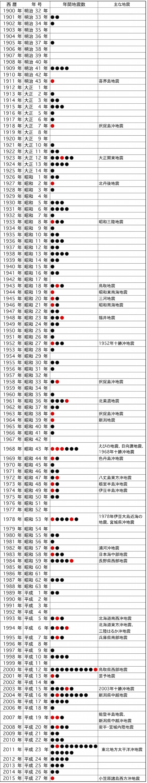 地震年表¥の図