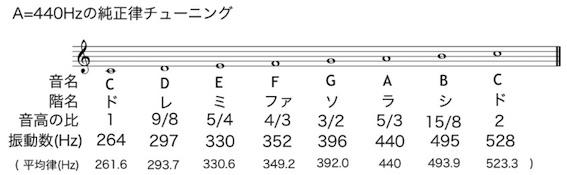 A=440Hzの純正調律 図