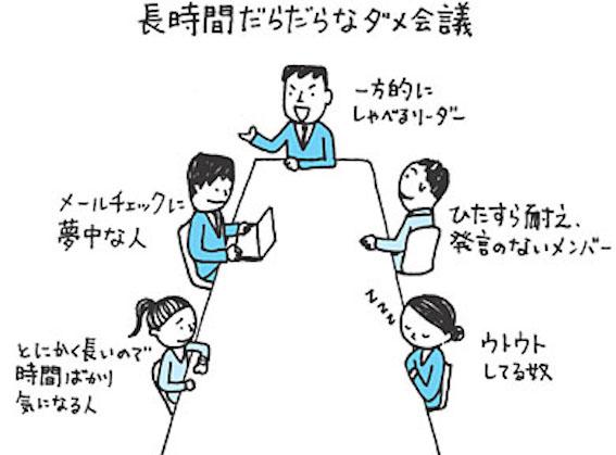 時間の無駄な会議の図