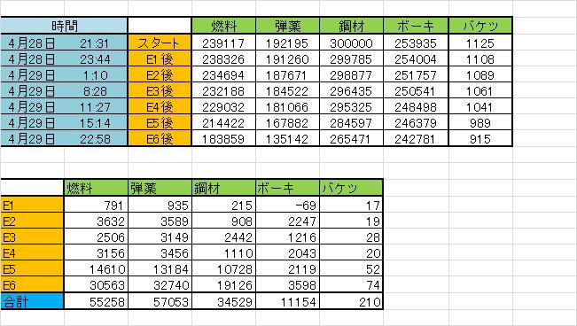 2015春イベ資源