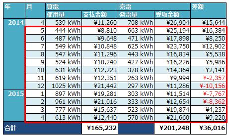 電気料金年間推移(数値)