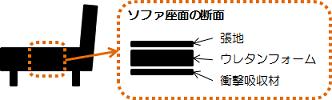 ソファ構造1