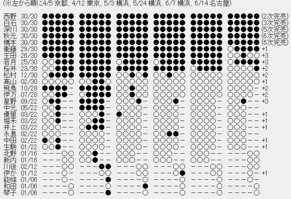 乃木坂46 11thシングル「命は美しい」個別握手会7次完売状況