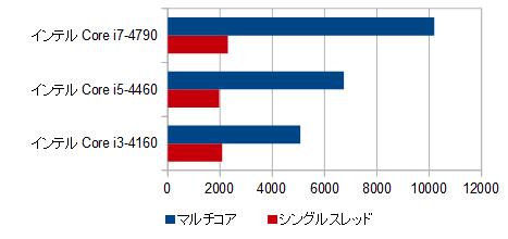 500-440jp_CPU比較_01
