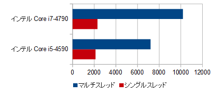 700-570jp_プロセッサー性能比較_01b