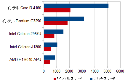 200-220jp_プロセッサー性能比較_03