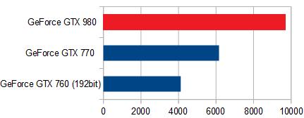 GTX980_グラフィックス性能比較