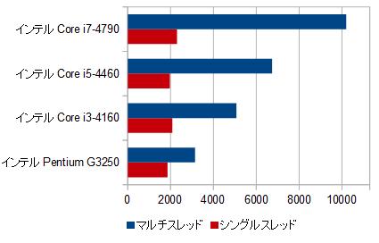 400-520jp_プロセッサー性能比較_03