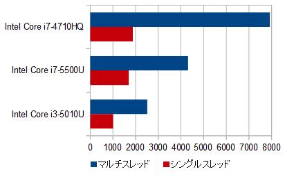 Core i7-5500U 性能比較