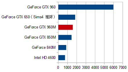 シムズ4_GTX960M 比較