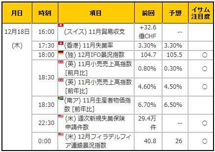 経済指標20141218
