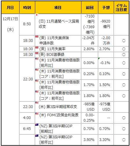 経済指標20141217