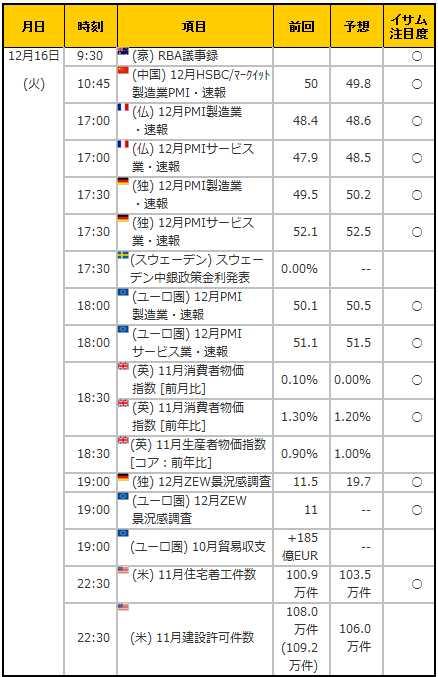 経済指標20141216