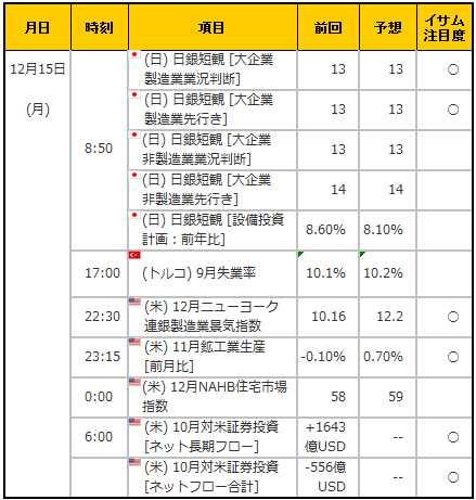 経済指標20141215