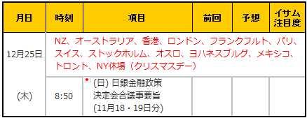 経済指標20141225