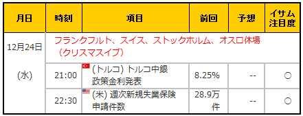 経済指標20141224