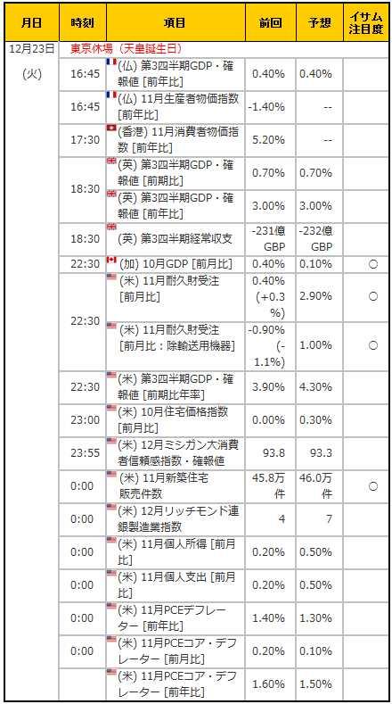 経済指標20141223