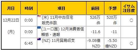 経済指標20141222