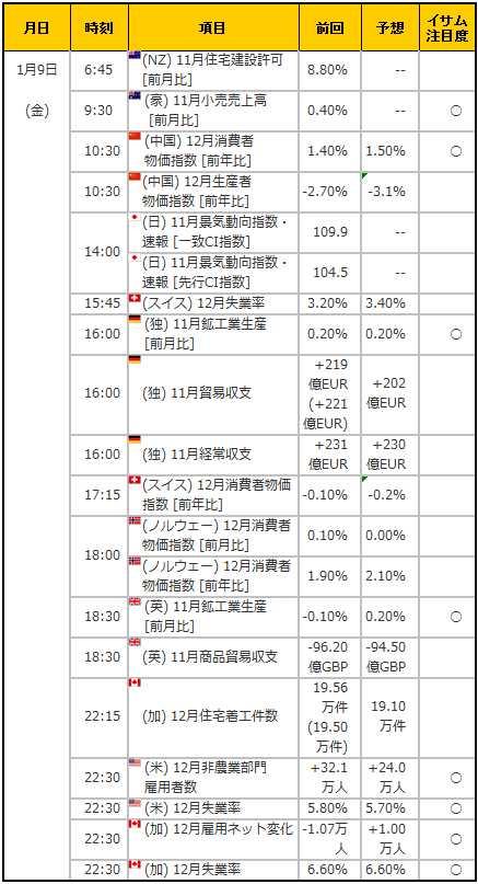 経済指標20150109