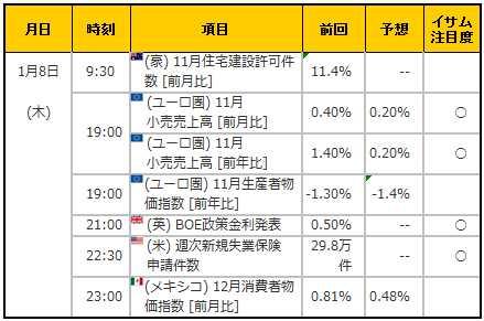 経済指標20150108