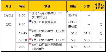 経済指標20150106
