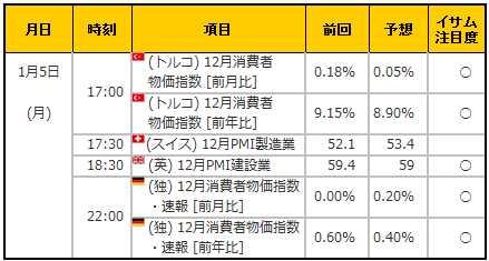 経済指標20150105