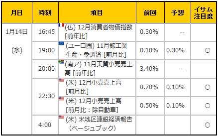 経済指標20150114