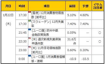 経済指標20150122