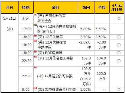 経済指標20150121