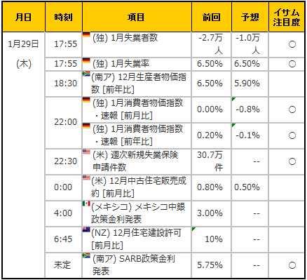経済指標20150129