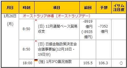 経済指標20150126