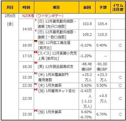 経済指標20150206