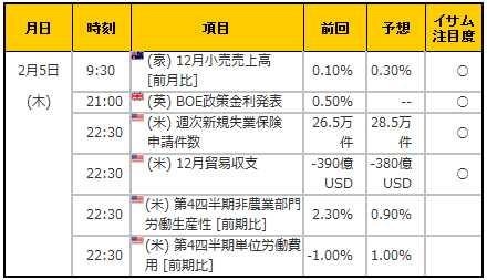 経済指標20150205
