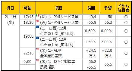 経済指標20150204