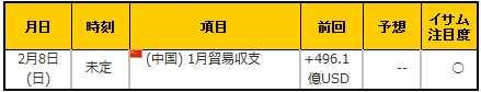 経済指標20150208