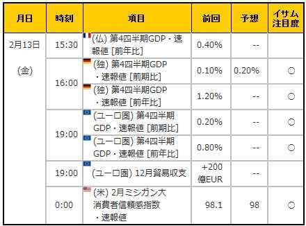 経済指標20150213