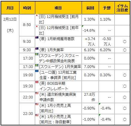 経済指標20150212