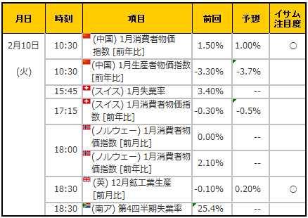 経済指標20150210