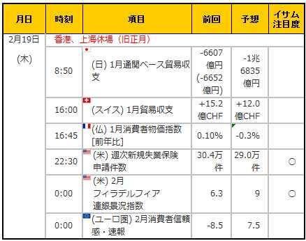経済指標20150219