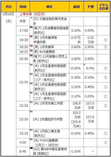 経済指標20150218