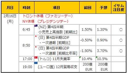 経済指標20150216