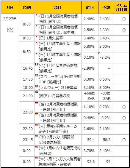 経済指標20150227