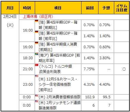 経済指標20150224