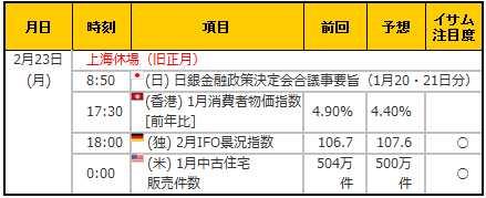 経済指標20150223