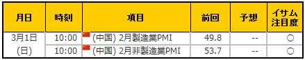 経済指標20150301