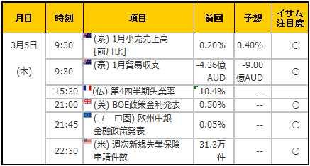 経済指標20150305