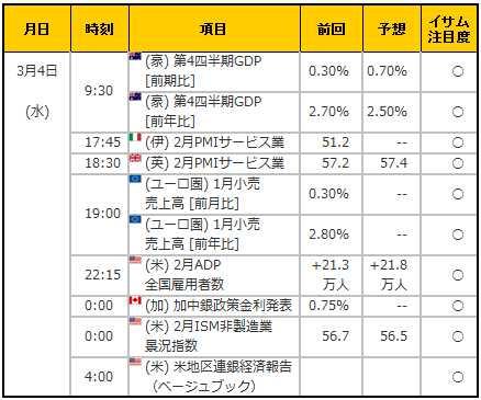 経済指標20150304