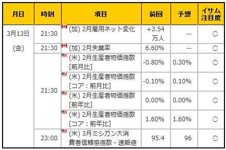 経済指標20150313