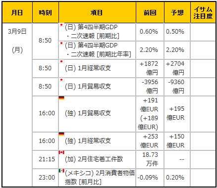 経済指標20150309